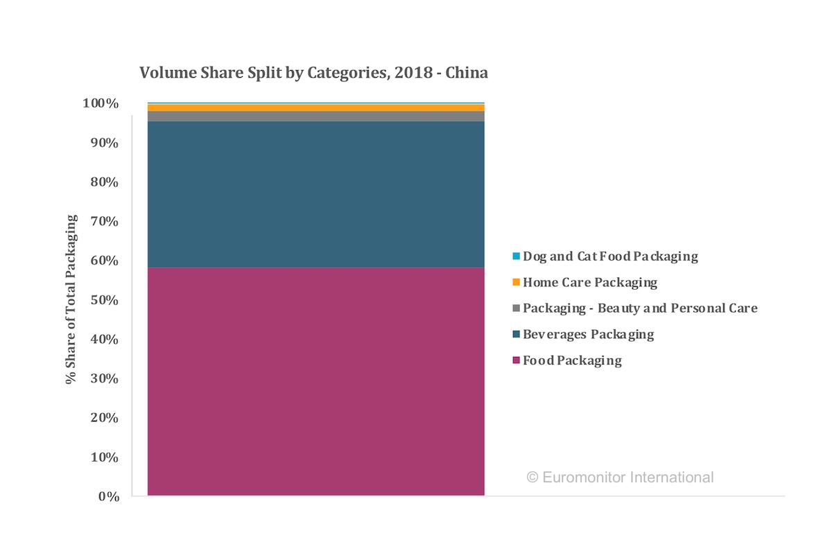 Food Packaging Dominates China Market