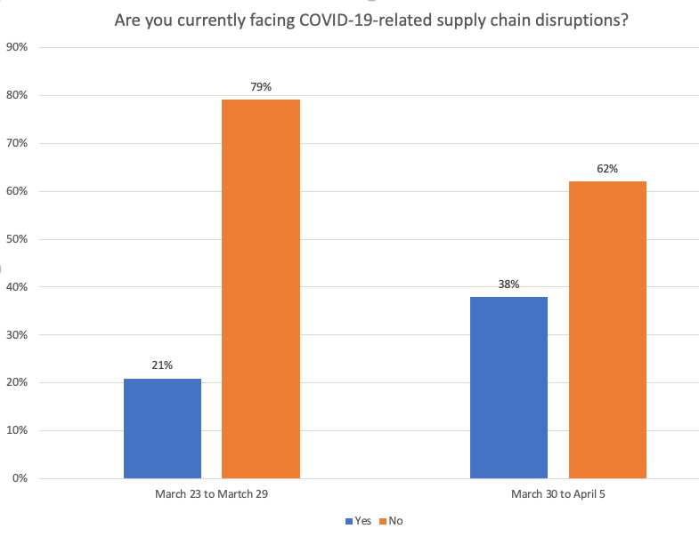 According to week-over-week data reflecting PMMI members' survey responses, more OEMs/machine builders are experiencing supply disruptions now than in the previous week.